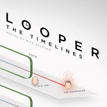Looper explained in an Infographic Infographic