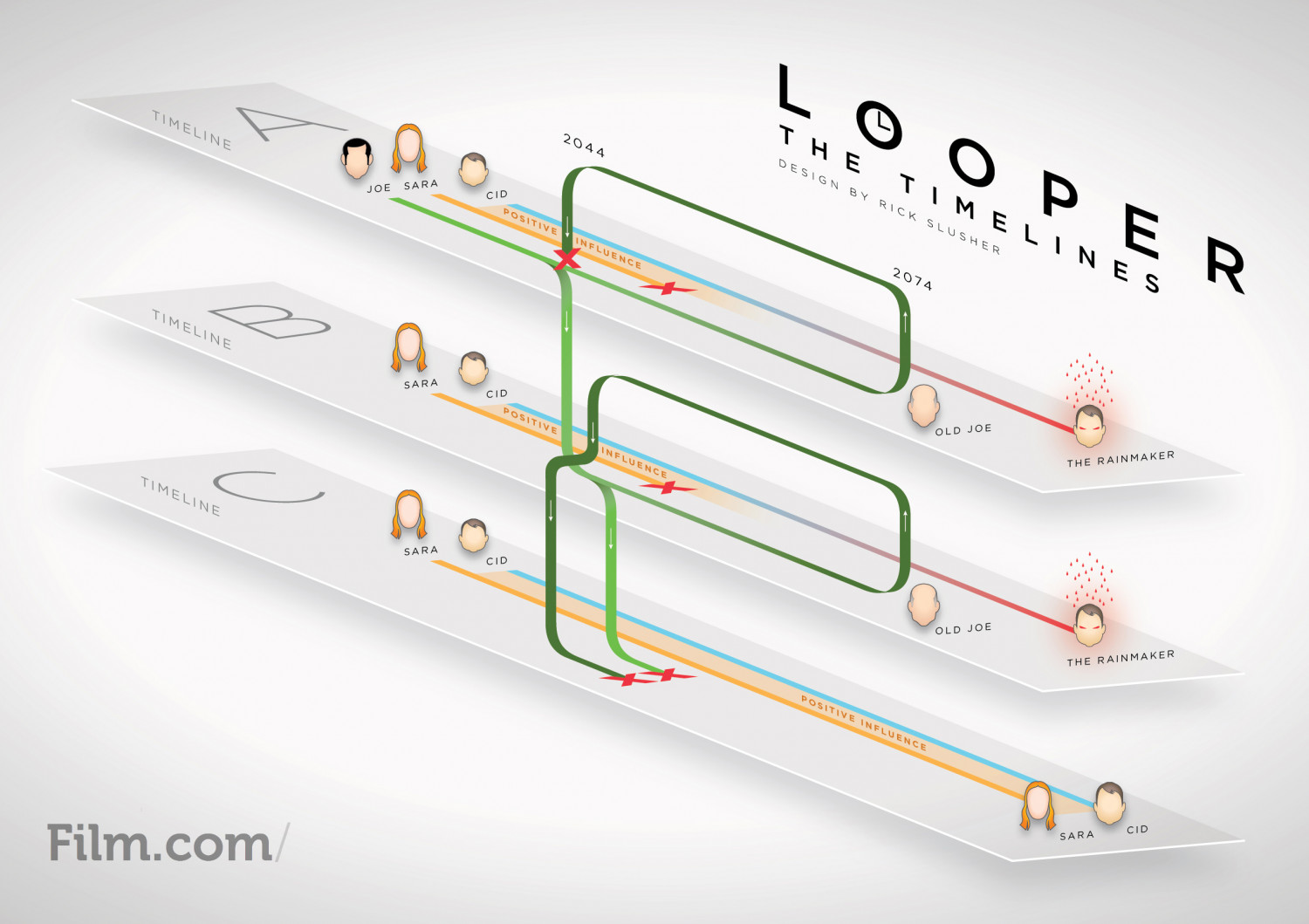 Looper: The Timelines Infographic