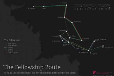 Lord of the Rings Films Mapped Infographic