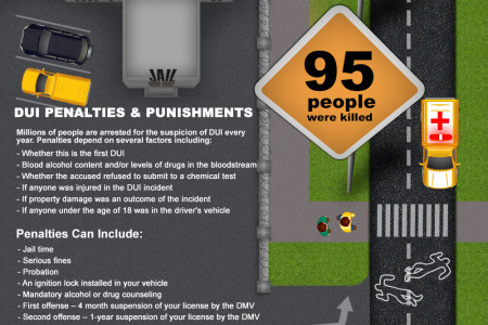 Los Angeles DUI Infographic