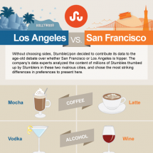 Los Angeles vs San Francisco Infographic