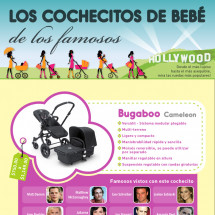 Los Cochecitos De BEBE Infographic