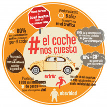 Los costos reales del automvil Infographic