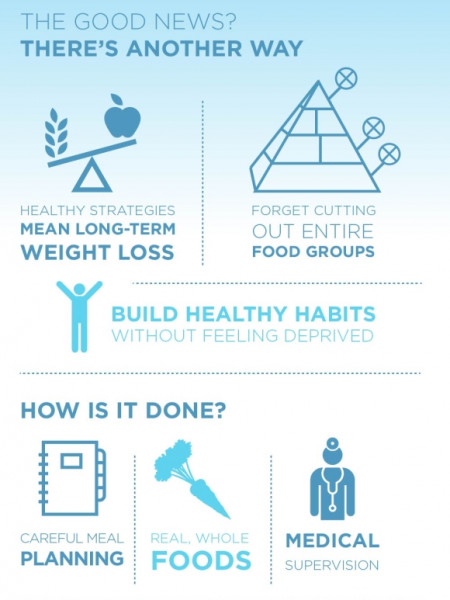 Losing Weight the Healthy Way  Infographic