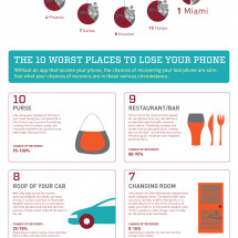 Lost and Found Infographic