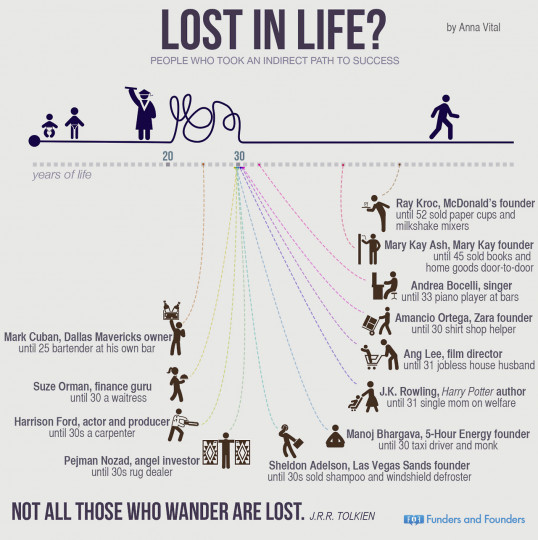 Lost In Life?