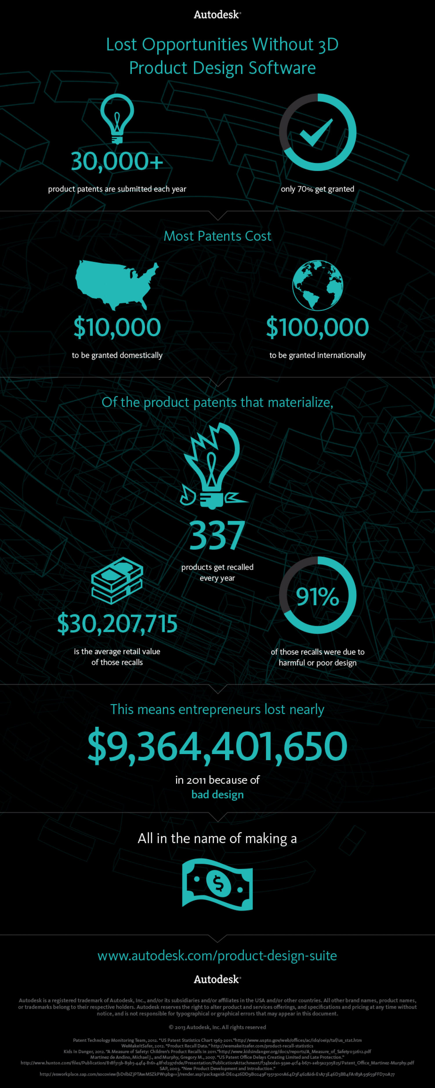 Lost Opportunities Without 3D Product Design Software Infographic
