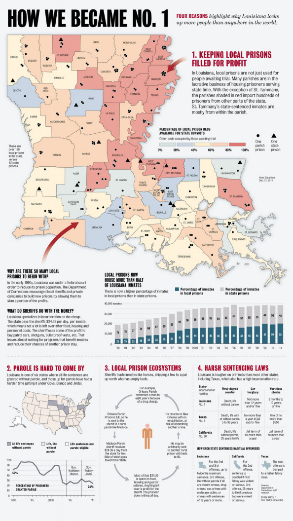 Louisiana is the world&#039;s prison capital Infographic