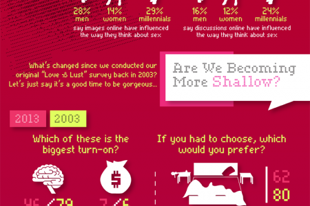 Love & Lust in the Digital Age Infographic