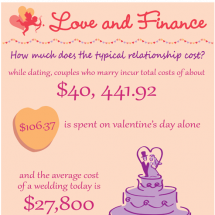 Love and Finance Infographic