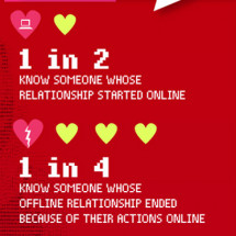 Love and Lust in the Digital Age Infographic