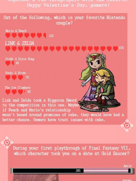Love and Videogames  Infographic