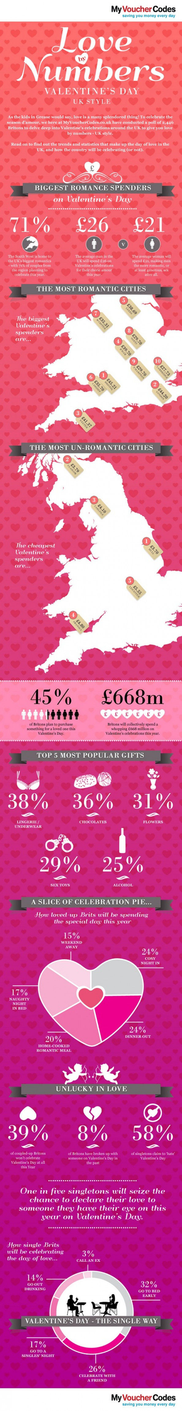 Love By Numbers: Valentine's Day In The UK  Infographic