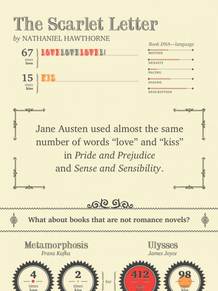 Love DNA of Famous Classic Novels Infographic