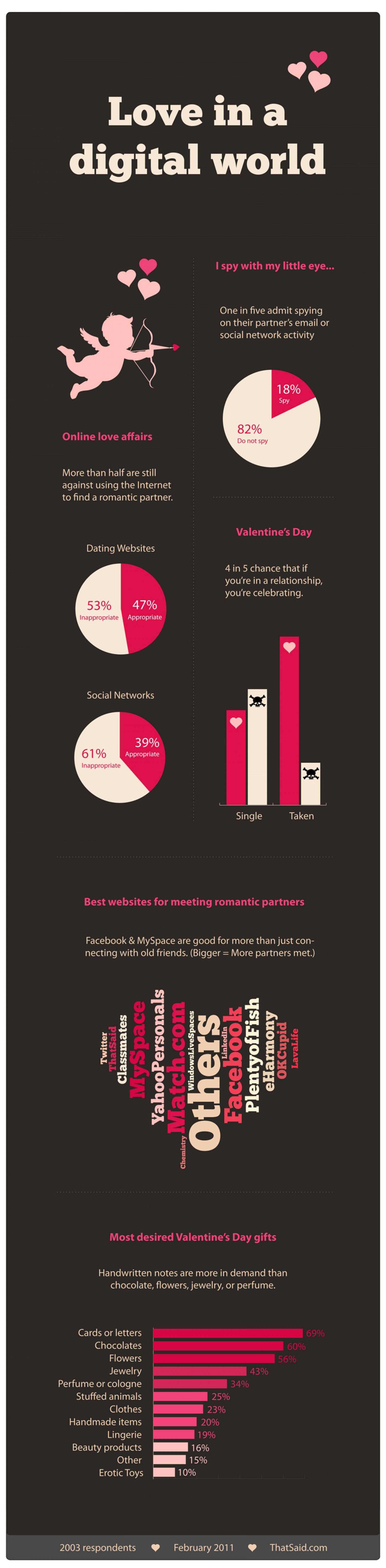 Love In A Digital World Infographic