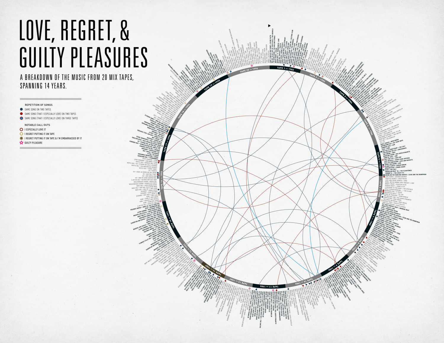 Love, Regret & Guilty Pleasures Infographic