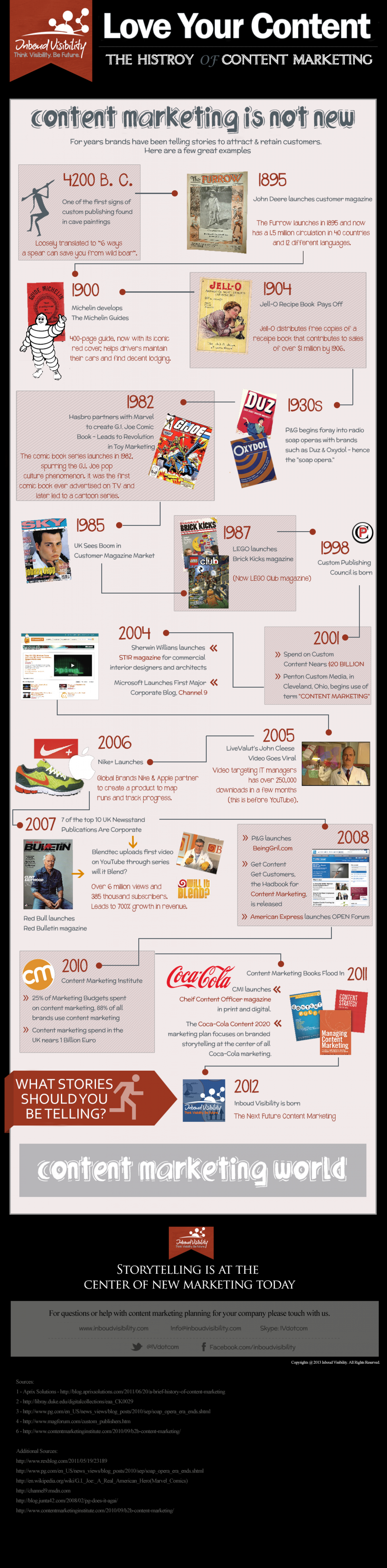 Love Your Content - History of Content Marketing World Infographic