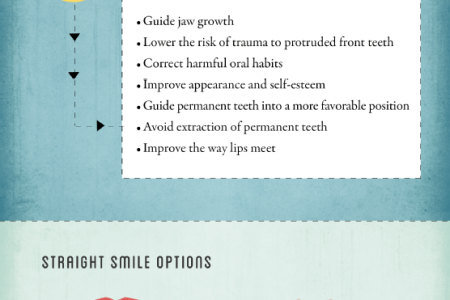 Love Your Smile! Your Options For Getting Straighter Teeth Infographic