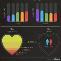 Loved Up: South East Asia's Internet Population Infographic
