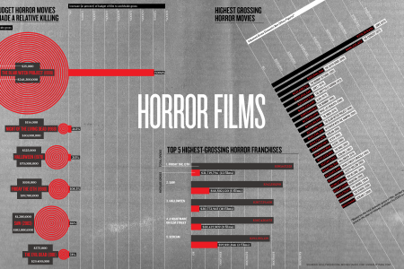 Low Budget Horror Films Infographic  Infographic