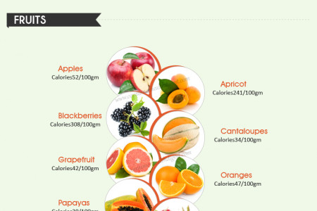 Low Calorie Foods For Weight Loss Diet Infographic