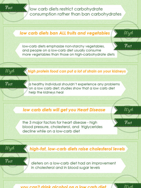 Low Carb Diet Myths and Misconceptions Infographic