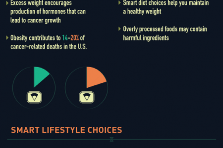 Lowering Your Cancer Risk Infographic