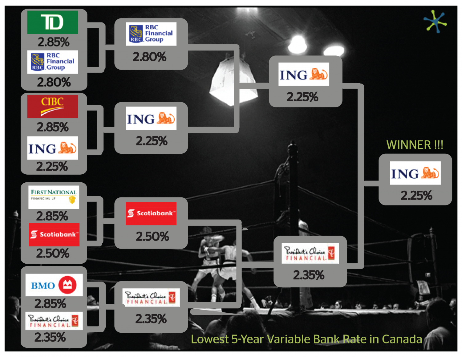 Lowest 5-Year Variable Bank Rates in Canada - June 2011 Infographic