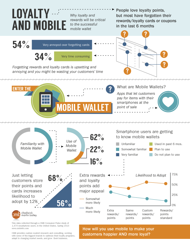 Infographic - Mobile & Loyalty Programs