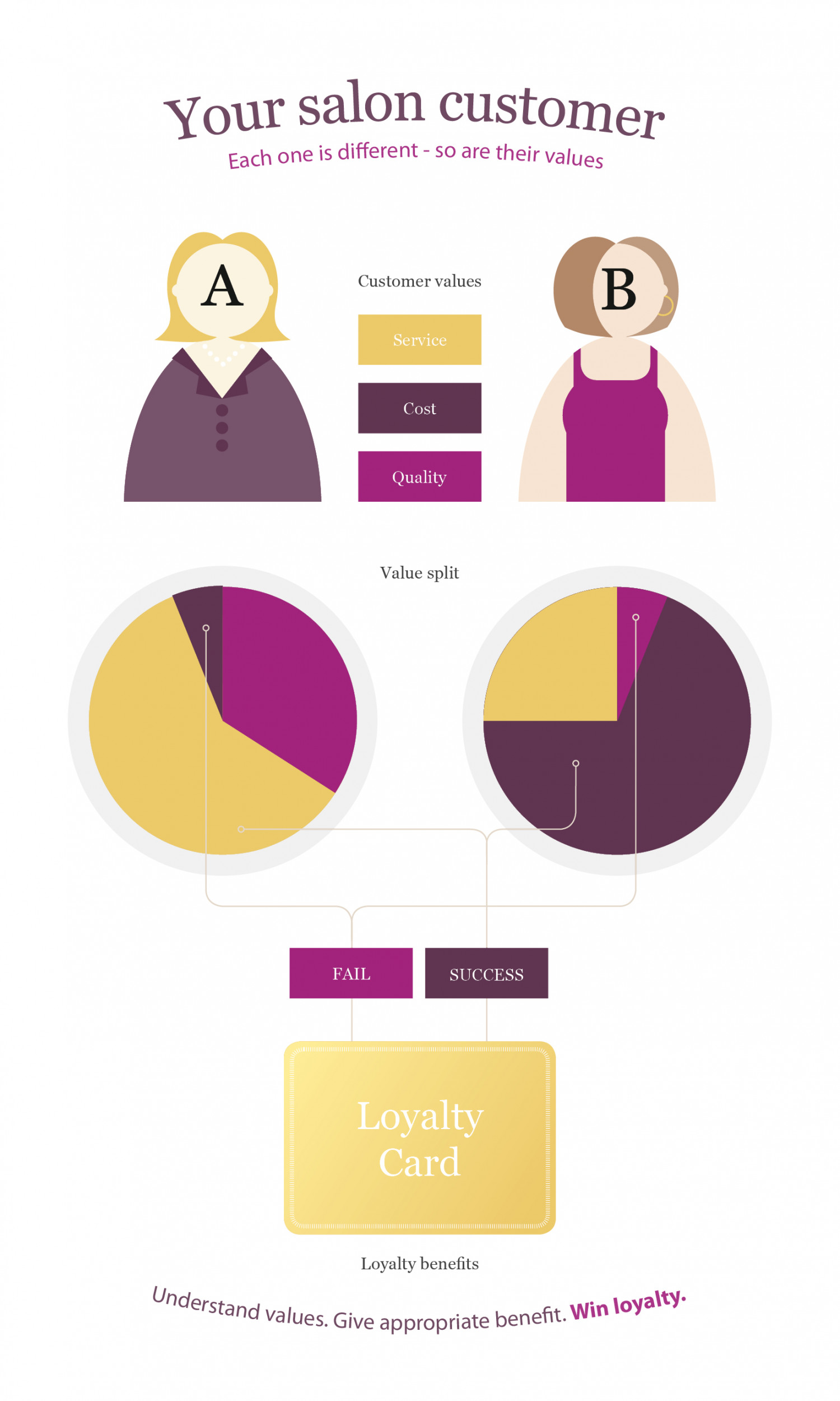 Loyalty Cards - what is 'value'? Infographic