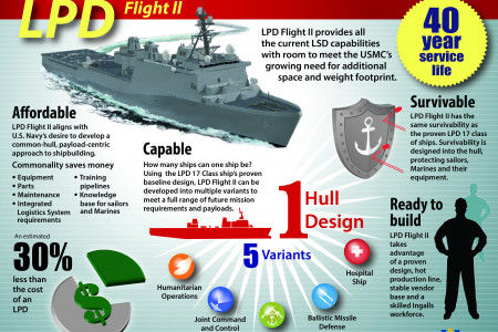 LPD Flight II Infographic