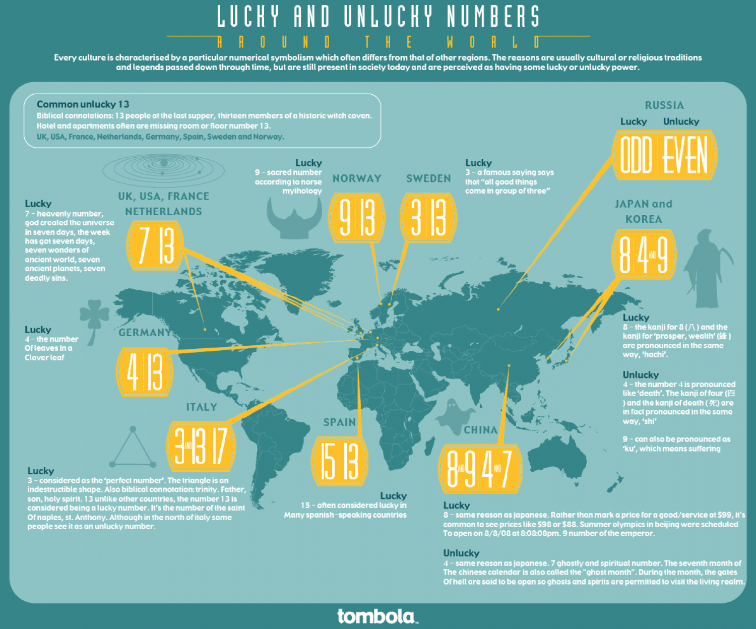 Lucky and Unlucky Numbers Around the World Infographic