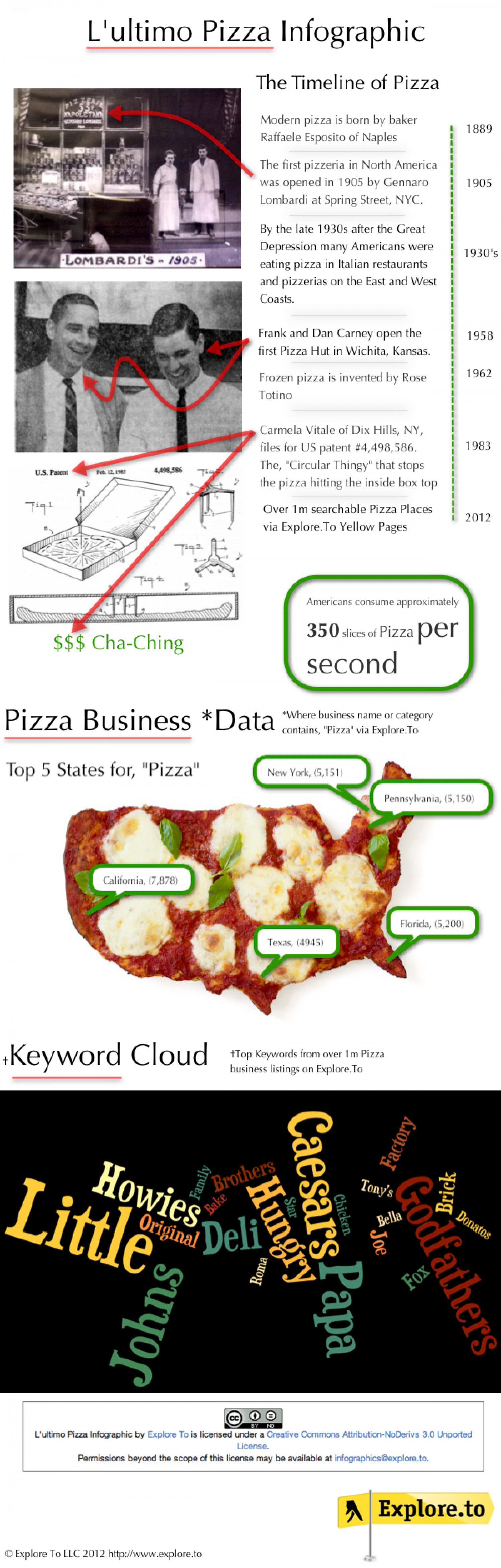 L'ultimo Pizza Infographic Infographic