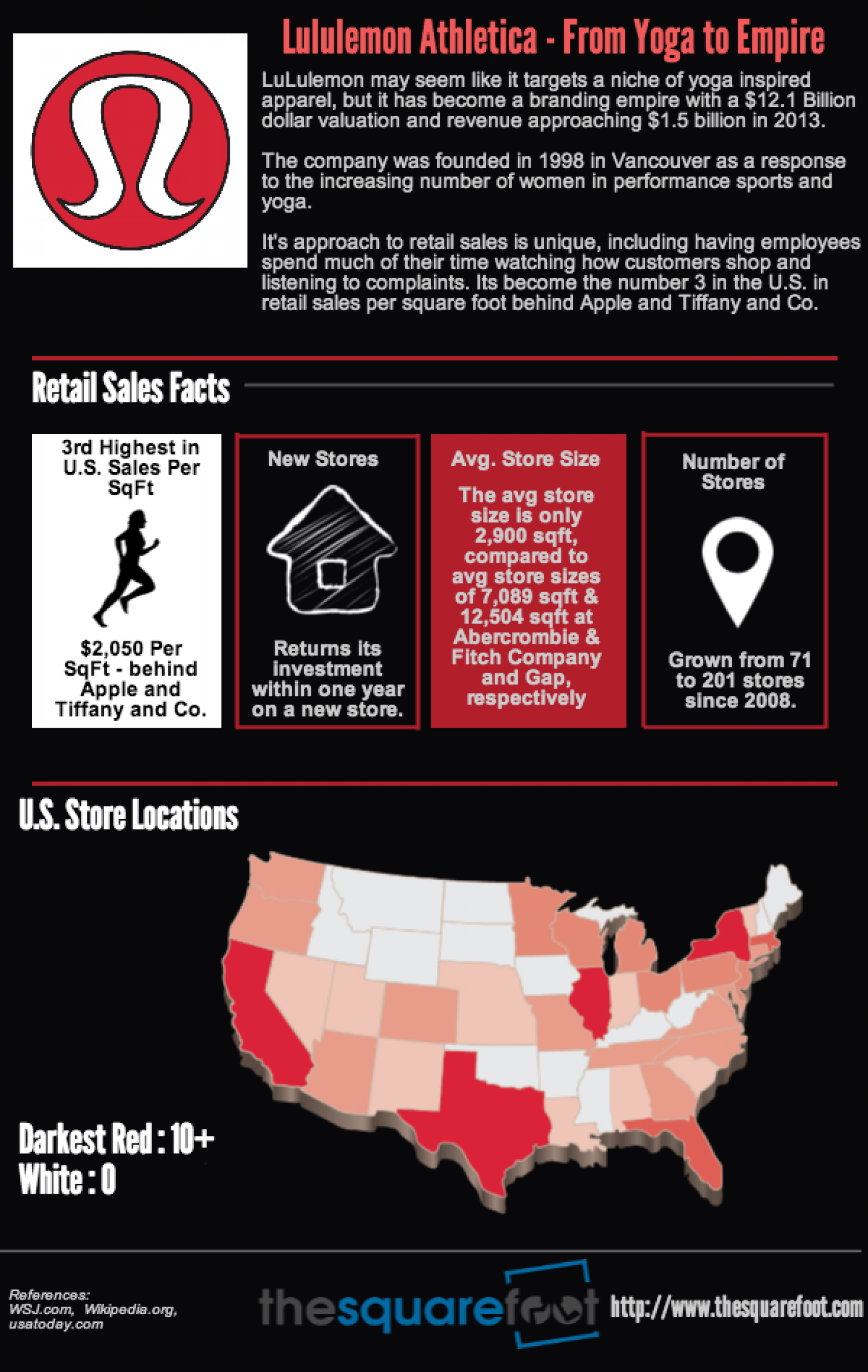 LuluLemon Retail Sales Infographic