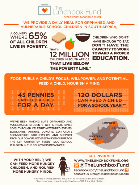 Lunchbox Fund Infographic