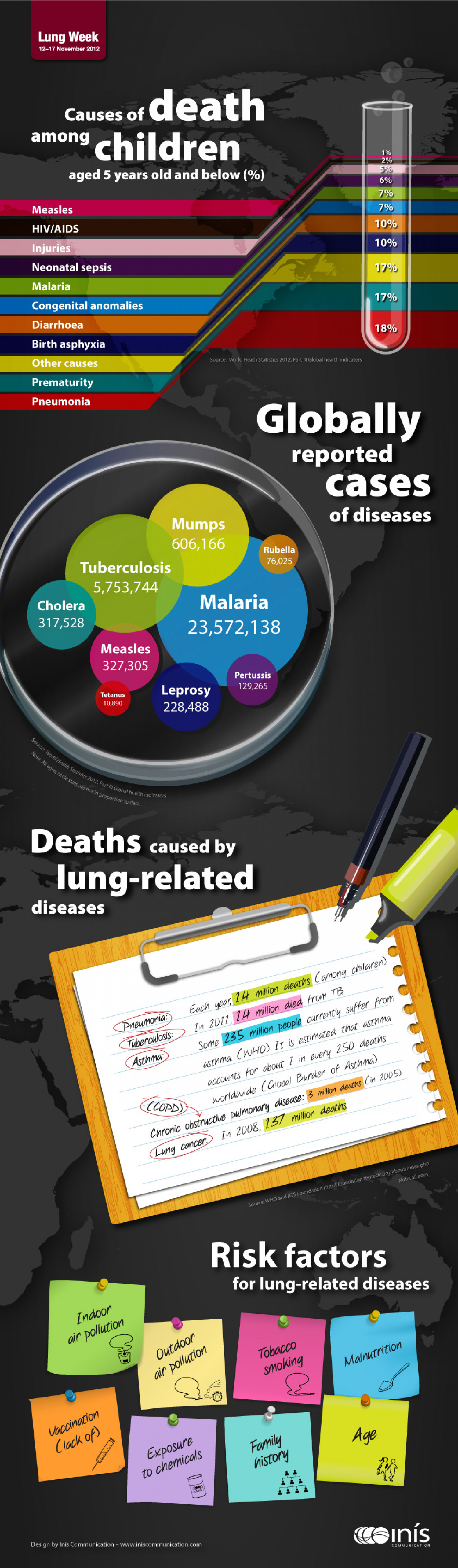 Lung Week Infographic