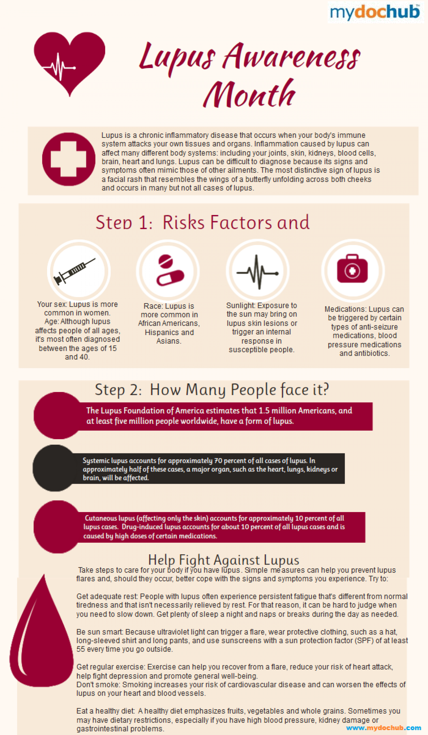 Lupus Awareness Month  Infographic