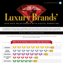 Luxury Brands Love-Hate Relationship with Digital Marketing [Infographic] Infographic