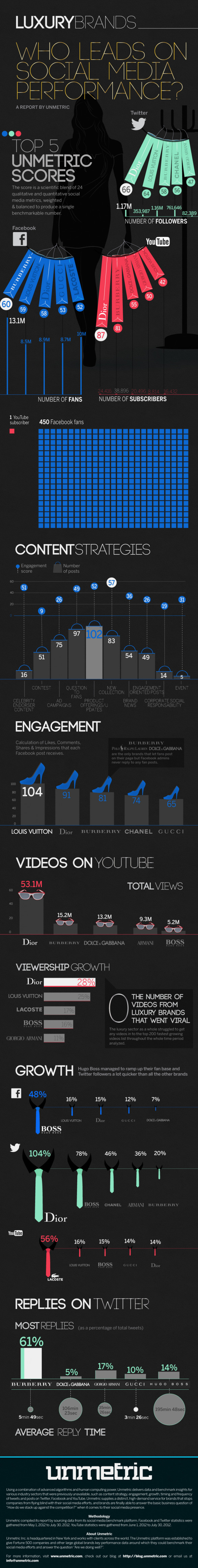 Luxury Brands on Social Media