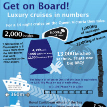 Luxury cruises in numbers Infographic