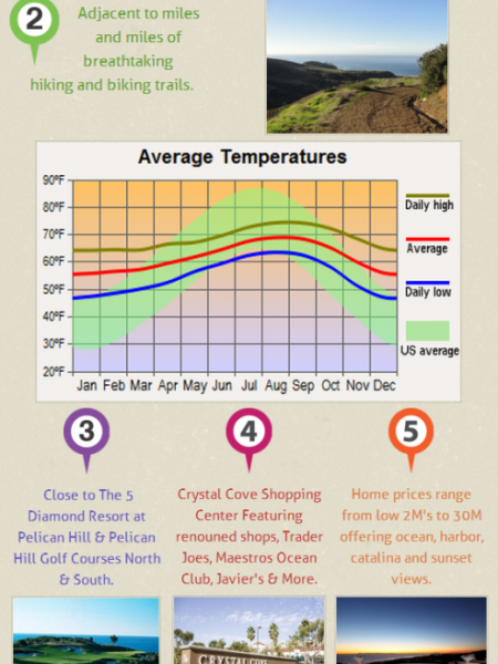 Luxury Living in Crystal Cove Infographic