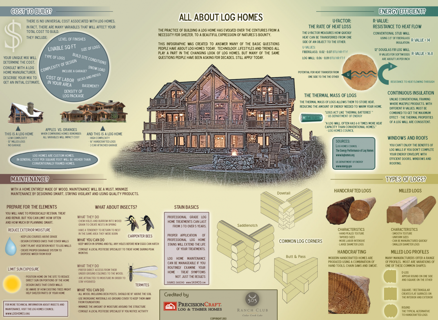 Luxury Shelter: The Practice of Building a Log Homes Infographic