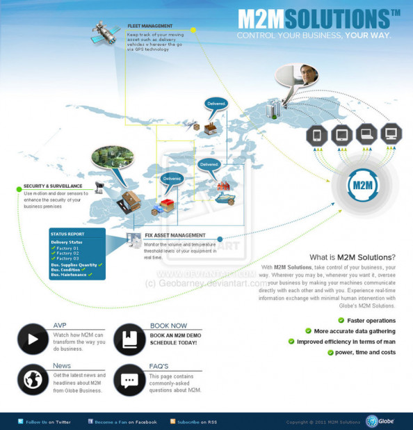 M2M Solutions:Control Your Business, Your Way Infographic