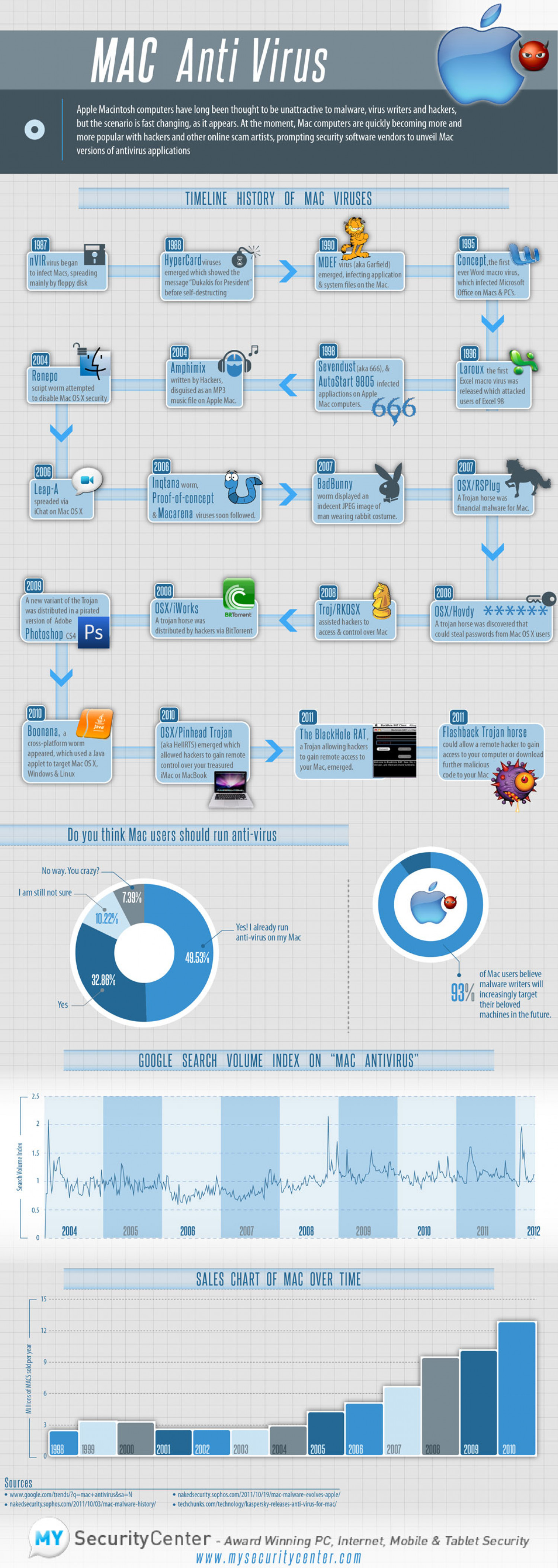 Mac Virus Revolution Infographic