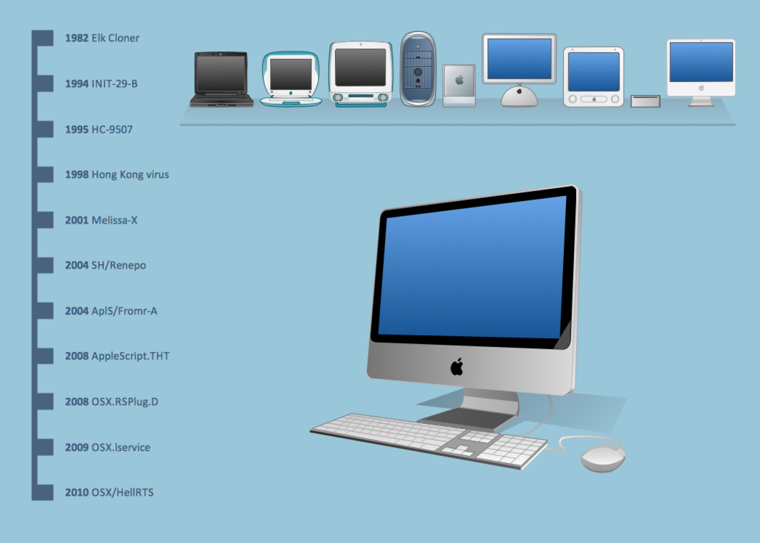 Mac Viruses Infographic