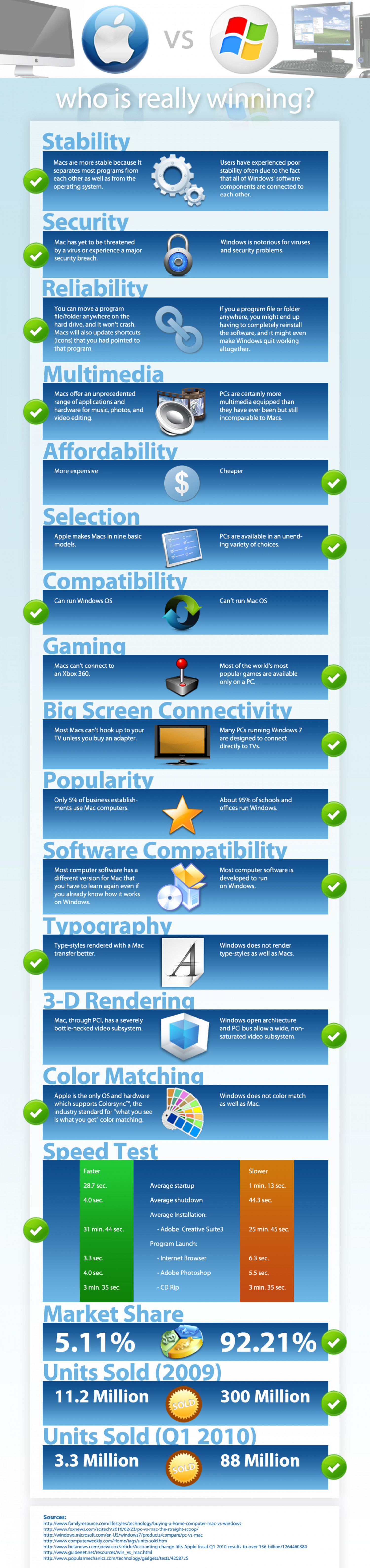 Mac vs. PC - Who's Really Winning? Infographic