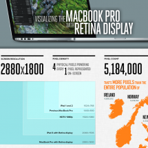 MacBook Pro with Retina display Infographic
