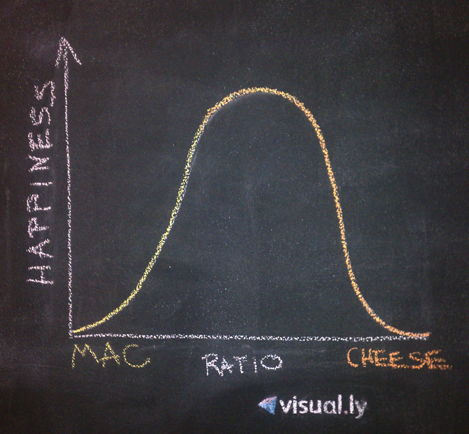 Mac-n-Cheese Infographic