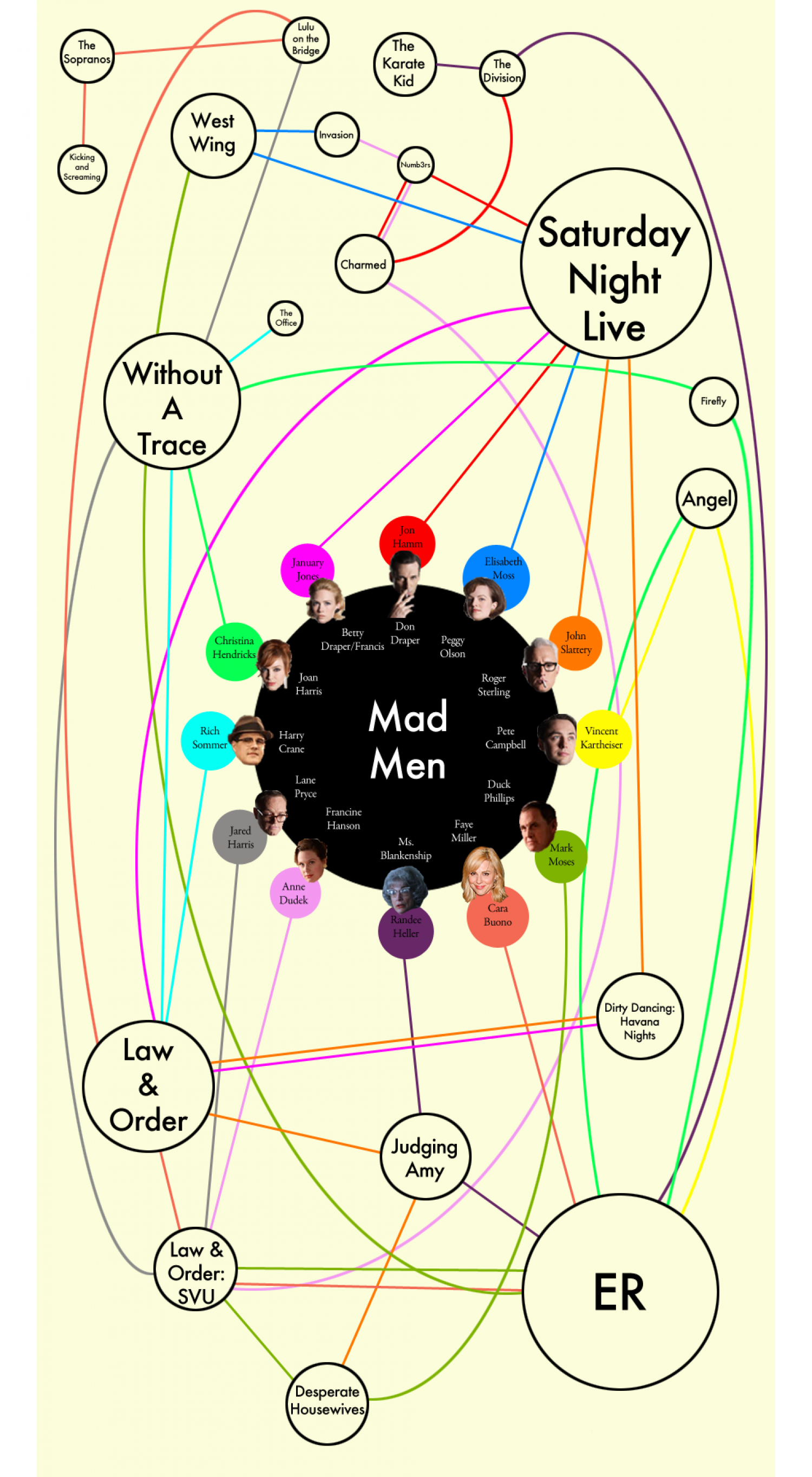 Mad Men  Infographic
