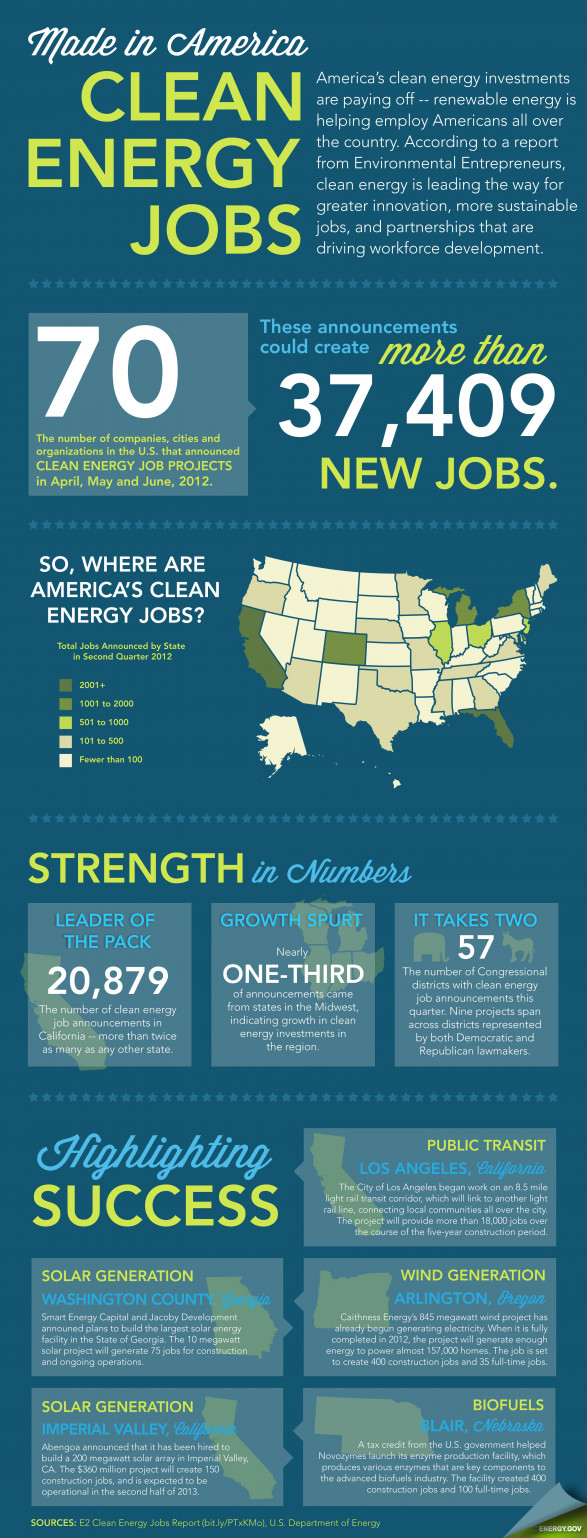 Made in America: Clean Energy Jobs
